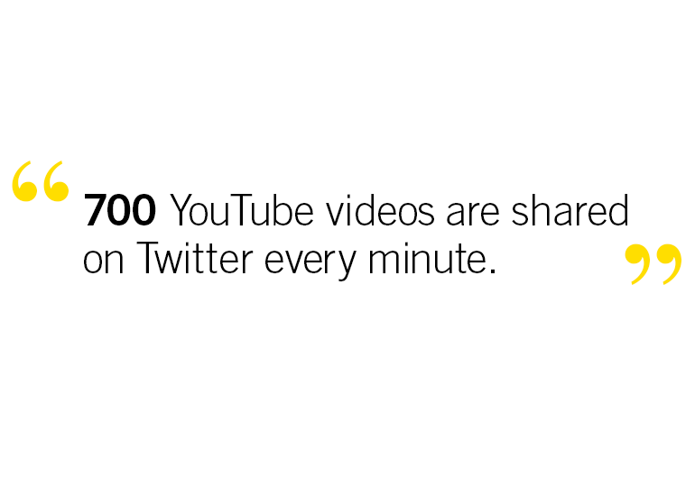 700 YouTube videos are shared on Twitter every minute.